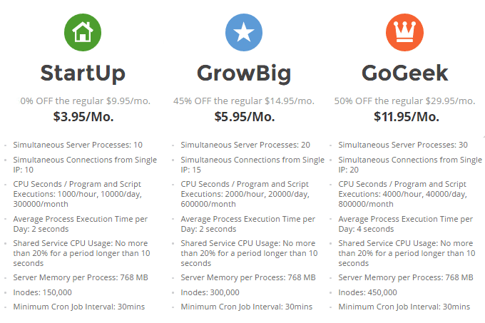 SiteGround Resources Comparison