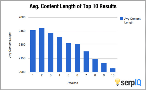 SERP-IQ-content-length-graph-example-of-how-to-improve-your-SEO