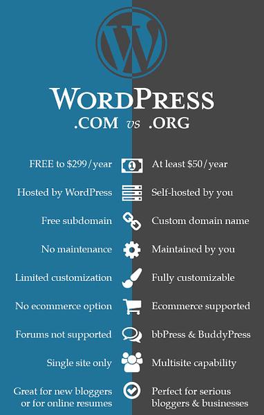 wordpress.com vs wordpress.org comparison
