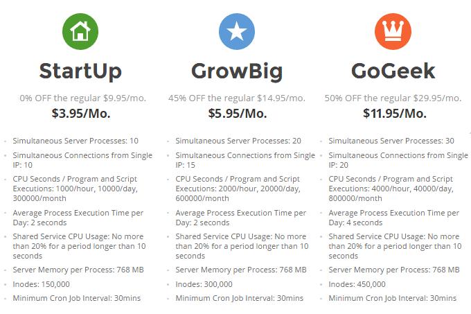 SiteGround Resources Comparison