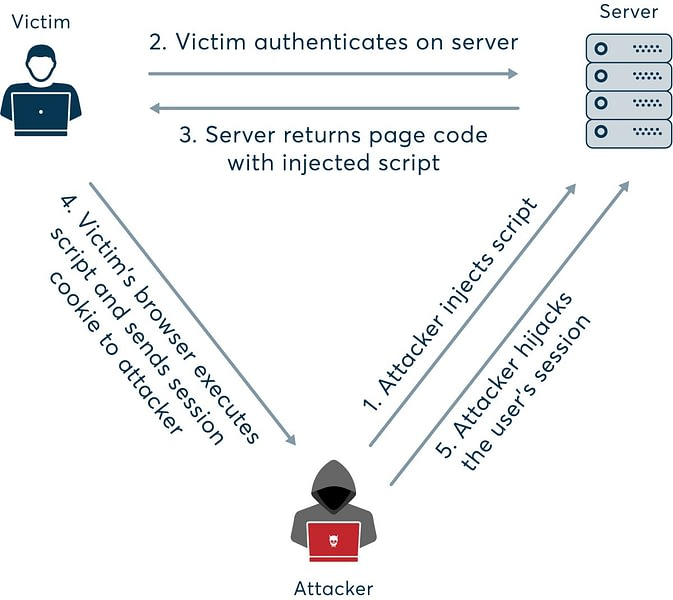 php security issues session and cookie hijacking