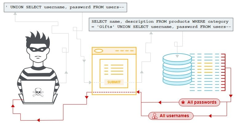 php security issues sql injection